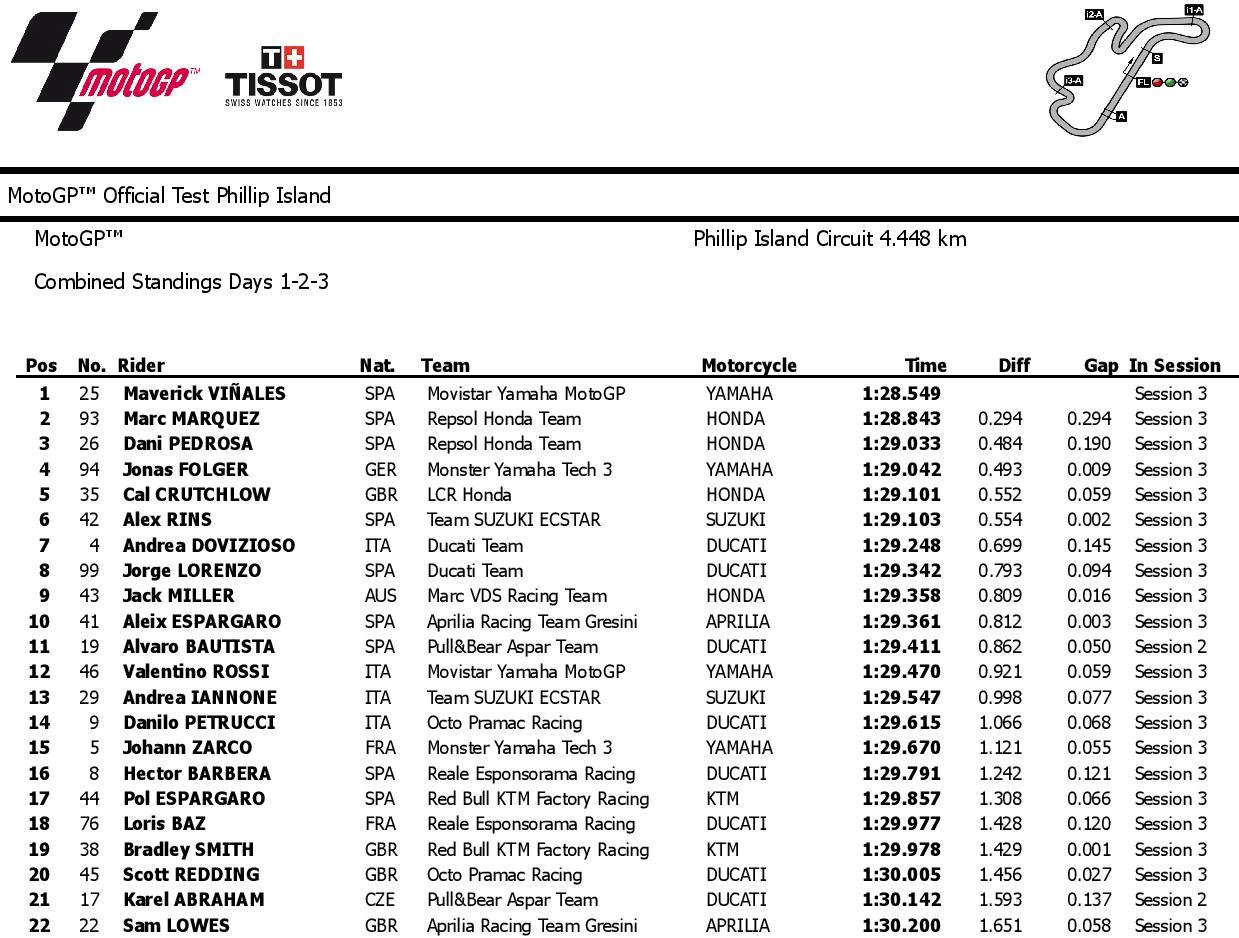 2017 MotoGP Test Phillip Island combined 3 page 001