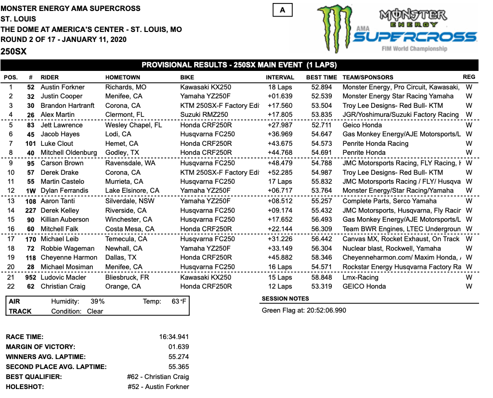 250 main event results